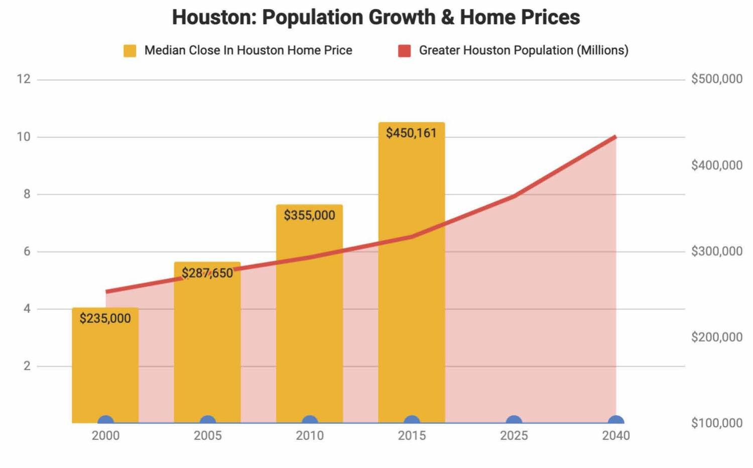 Houston Real Estate Has Been A Great Investment