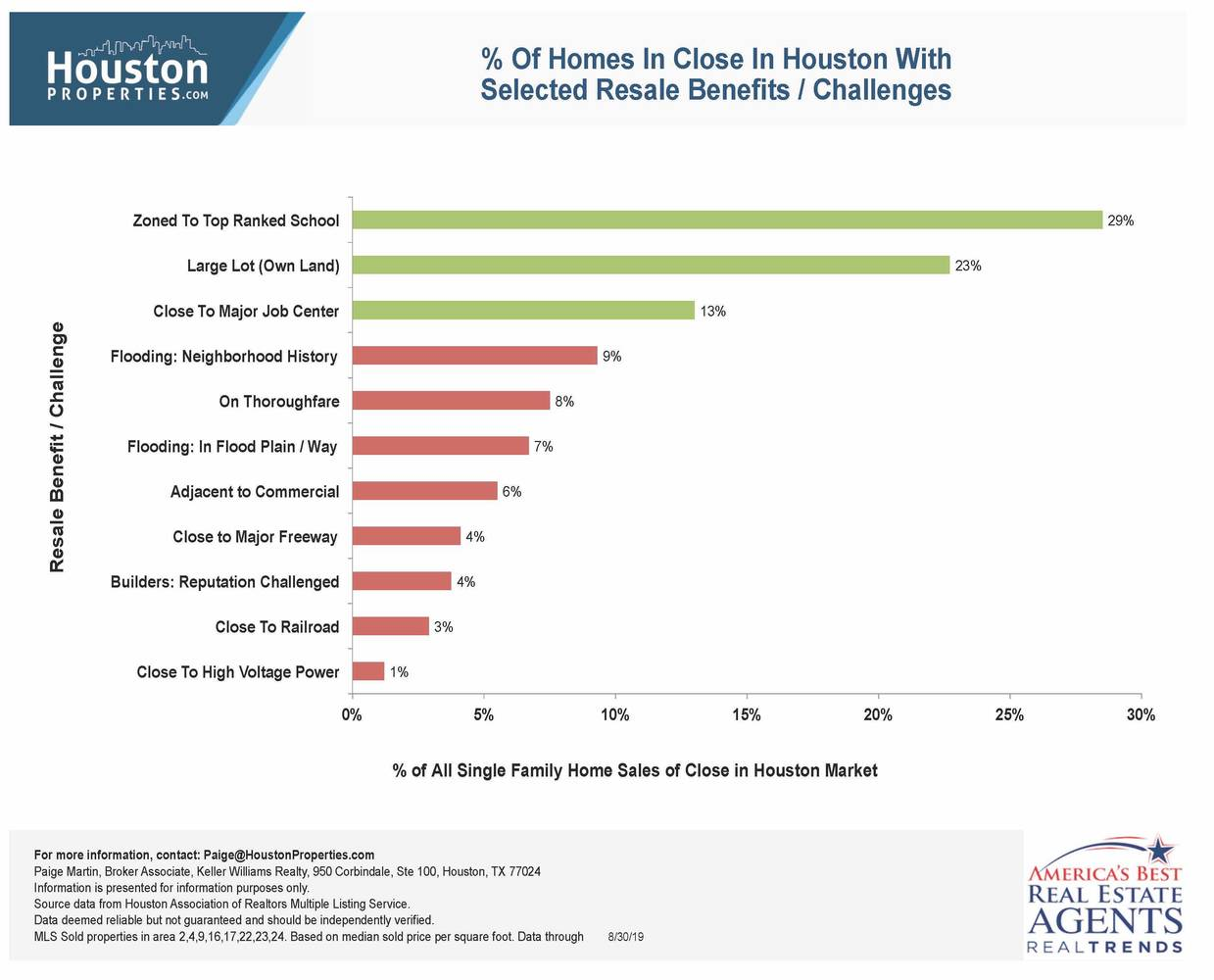 Houston Home Sales Comparing Impact Of Resale Benefits And Challenges