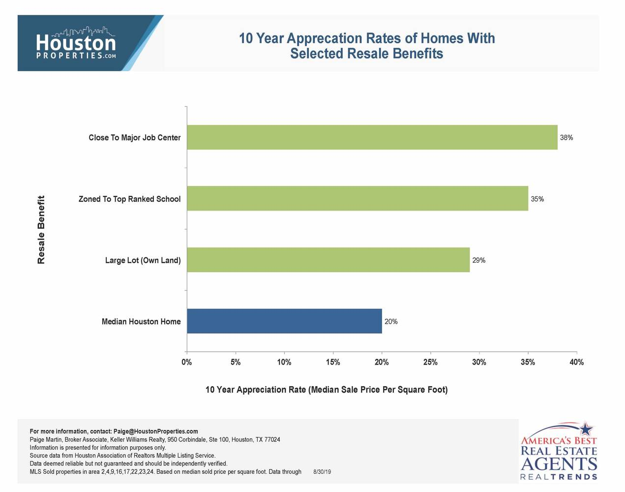 Success Themes Generated Over 45% 10-Year Appreciation Rates