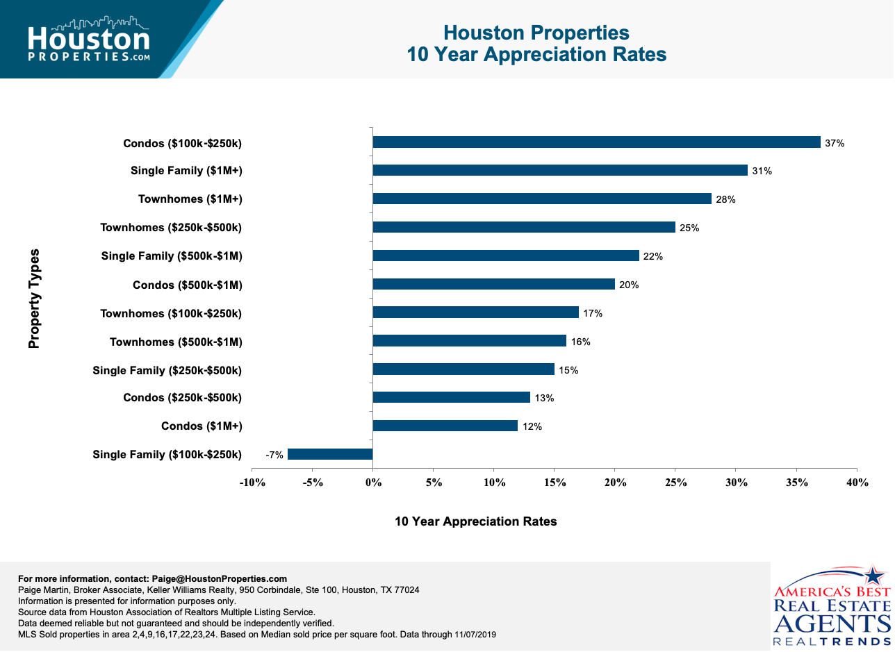 houston real estate trends by property type