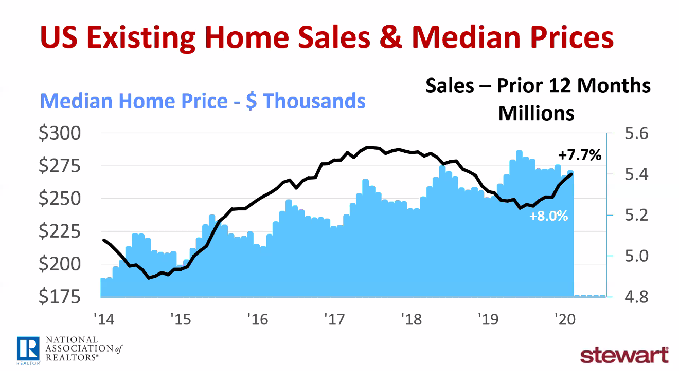 """Houston's real estate market is so strong now, that 20-35% dip would create a """"balanced market."""""""