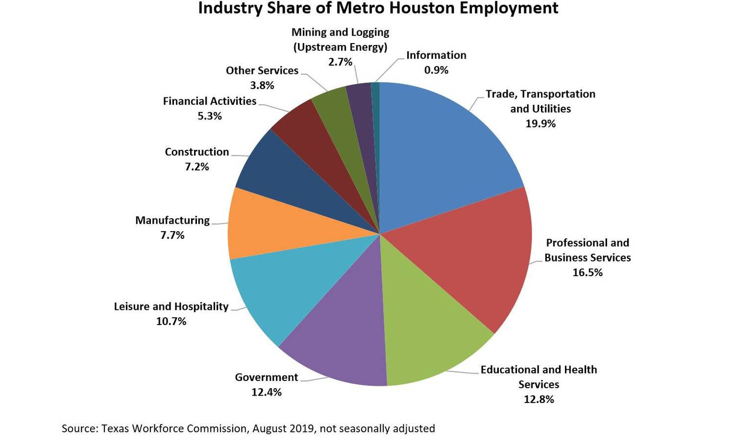 Not surprisingly, Houston is exposed to the energy industry.