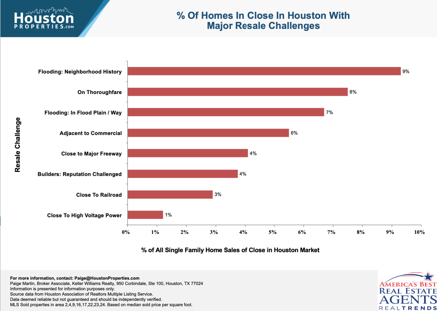 41% Of Houston Homes for Sale Had One or More Resale Issues