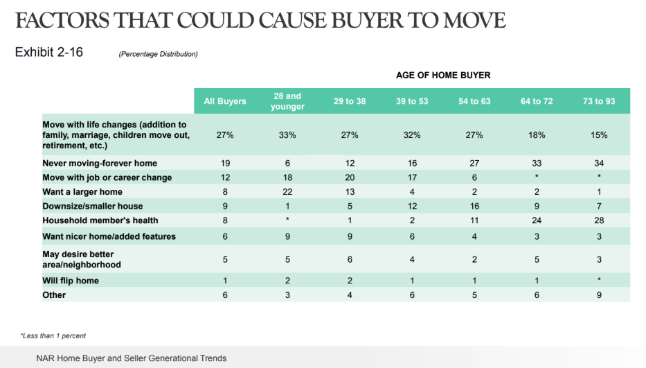 Top reasons why people move to a new home