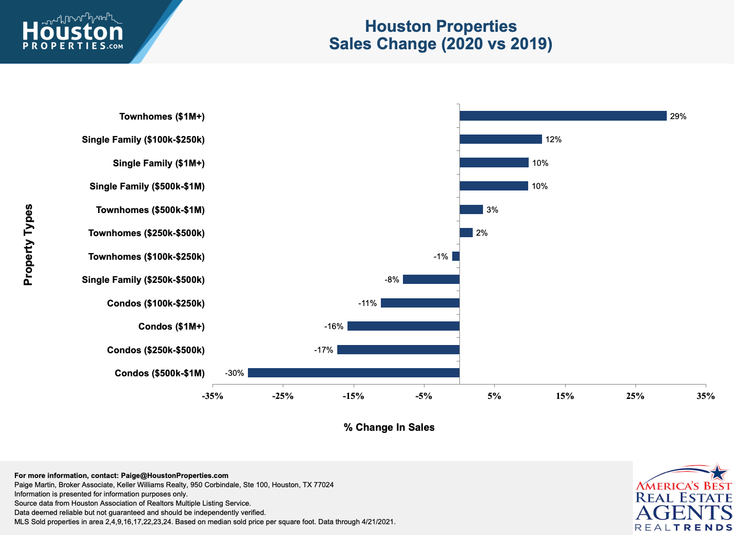 Houston home sales changes