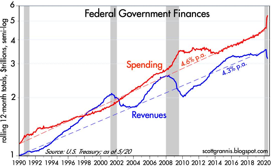 federal government finances