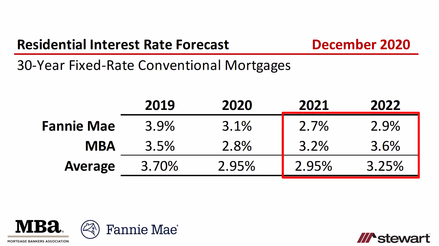 projected interest rates may affect sellers