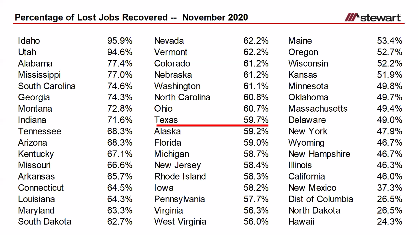 Texas job losses and recoveries