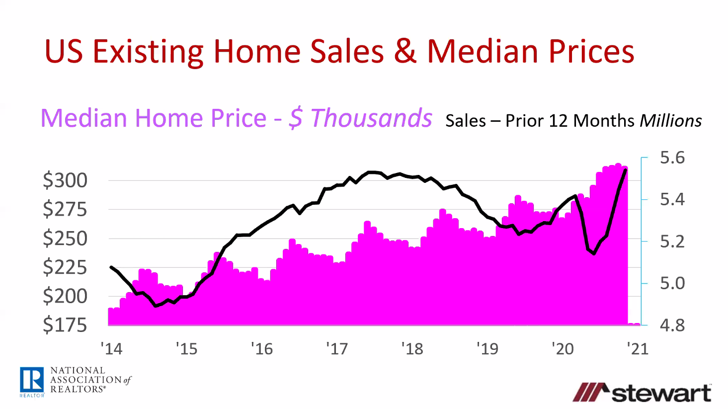 2021 home sales forecast