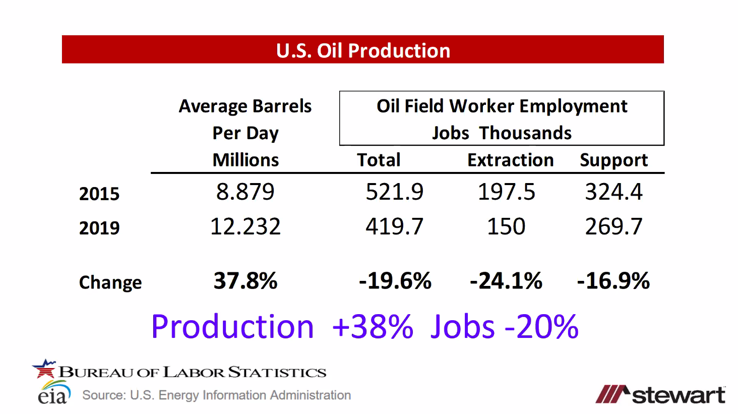 oil's impact on jobs