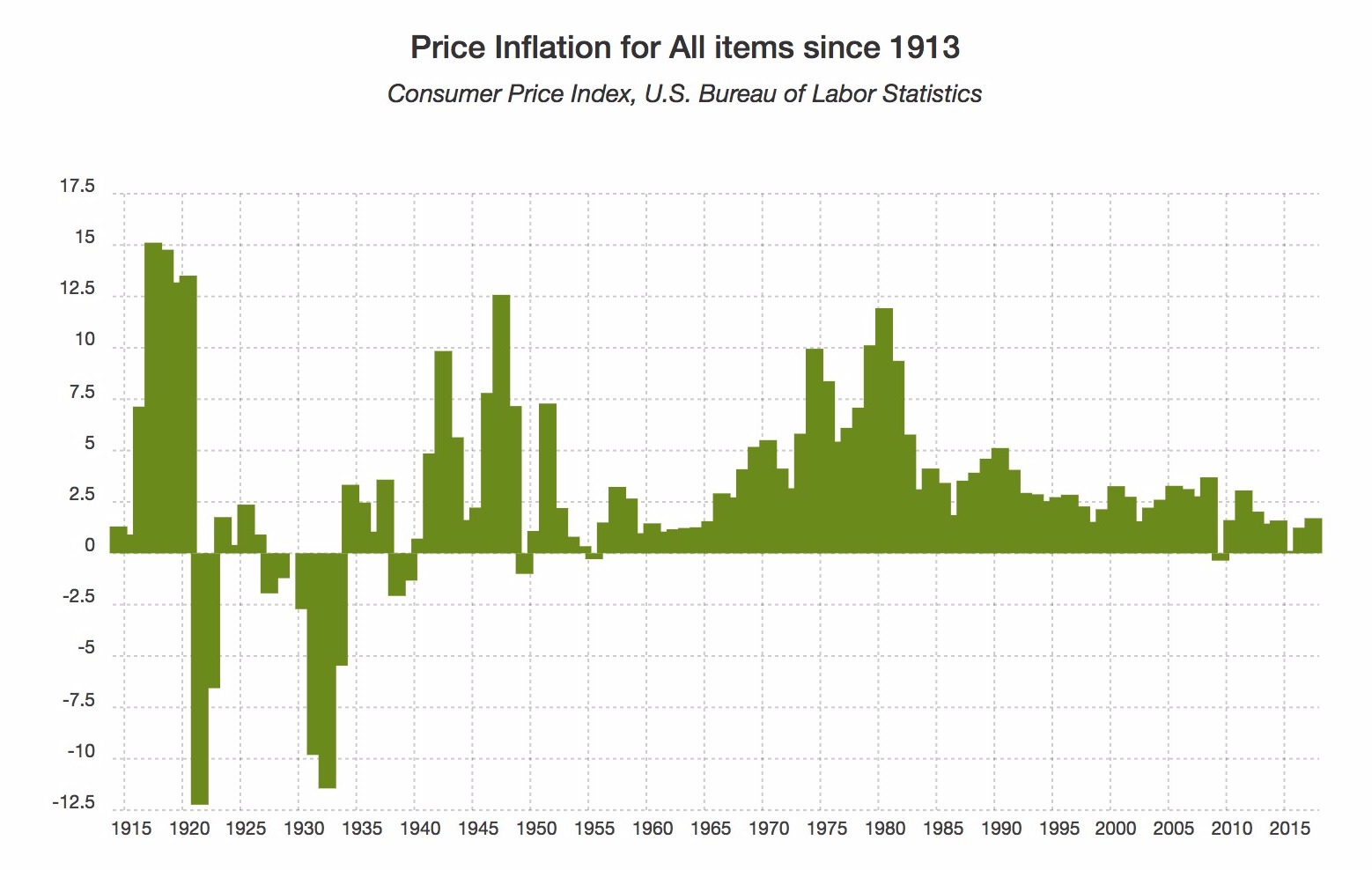 historical price inflation in the us