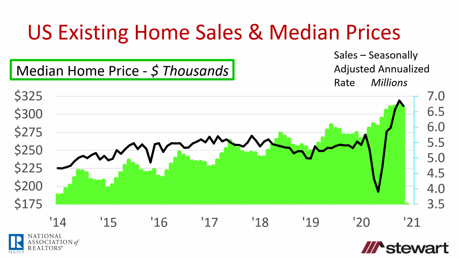us median home sales