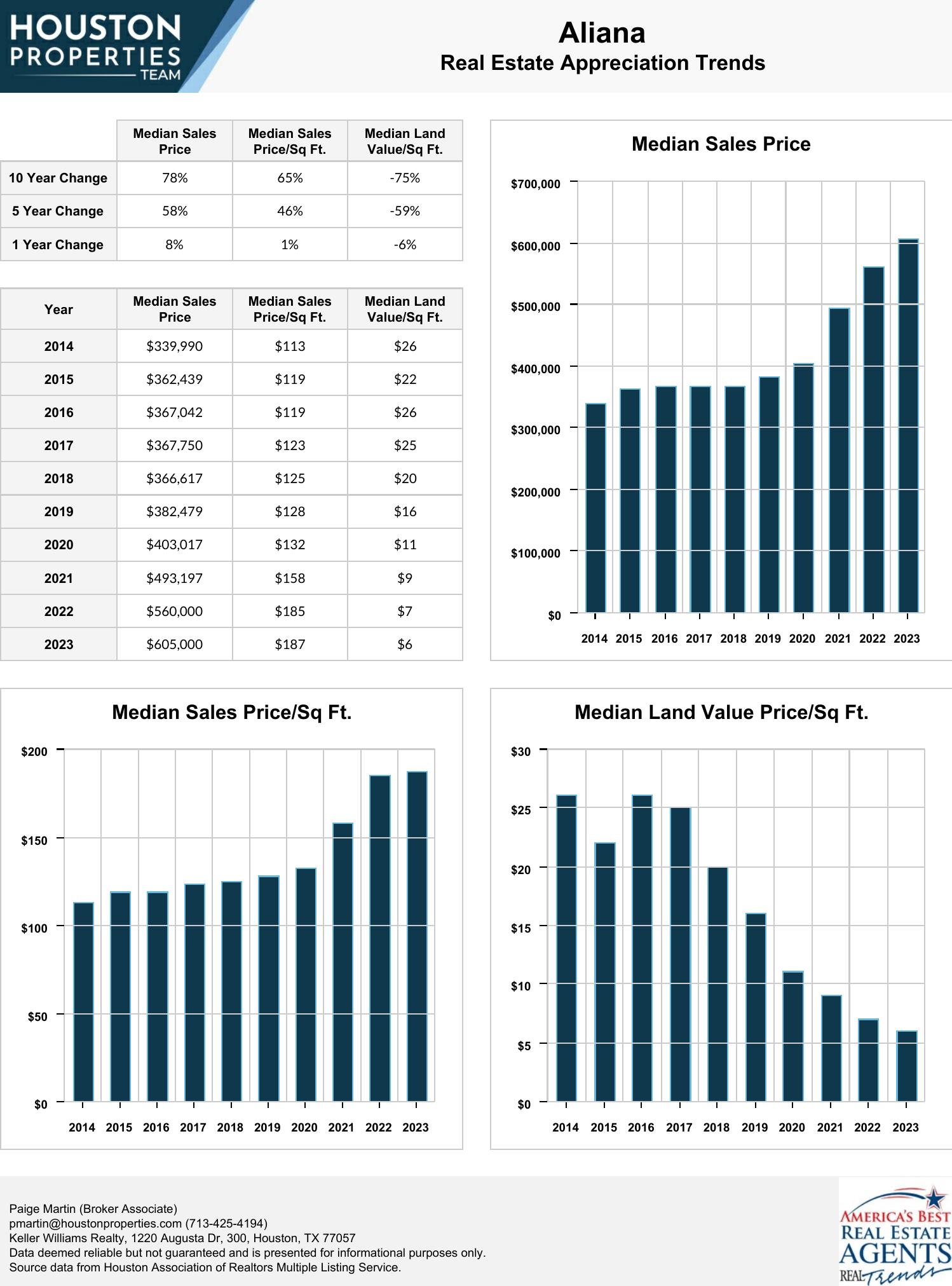 Aliana Real Estate Trends