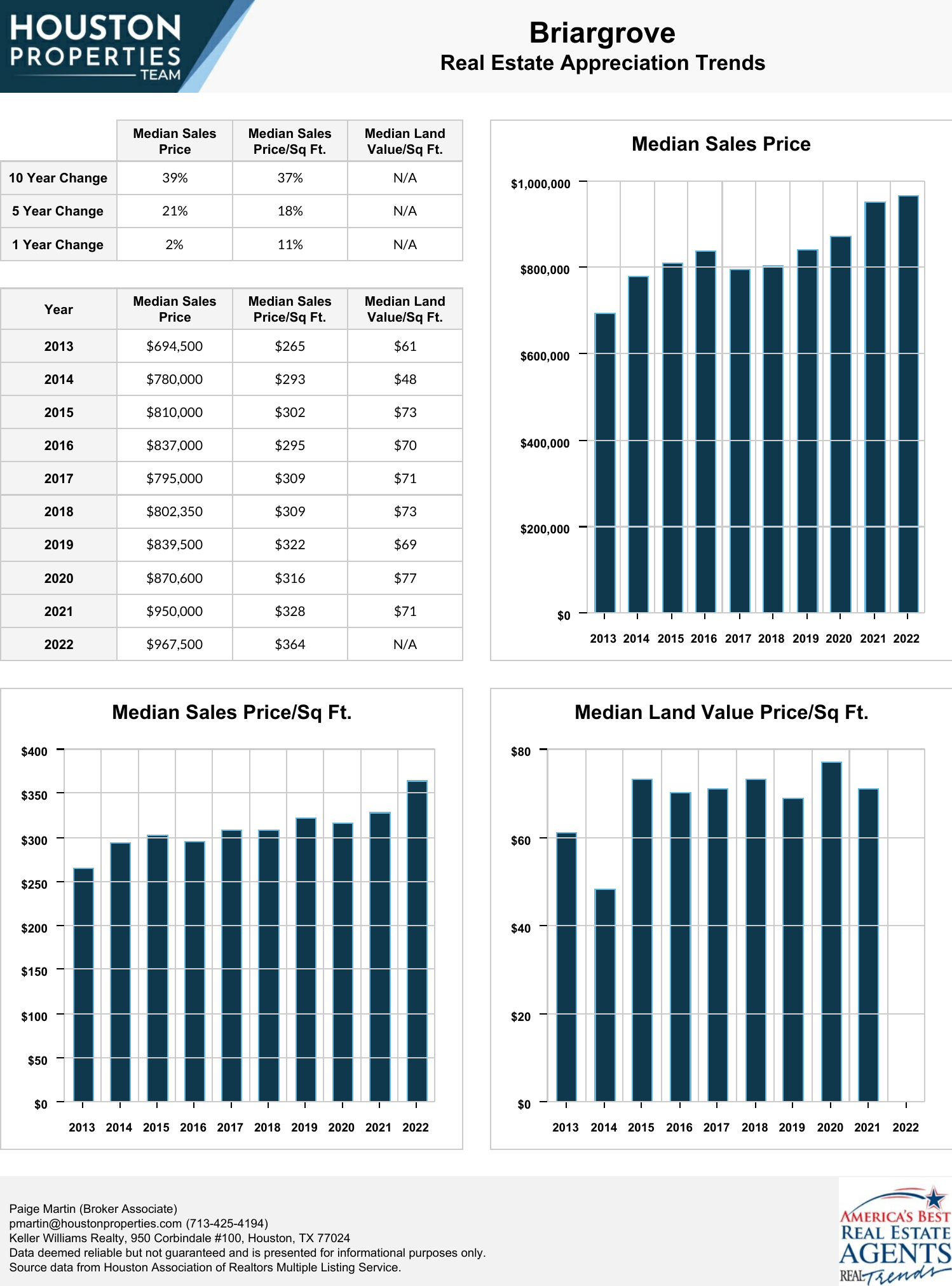 Briargrove Real Estate Trends