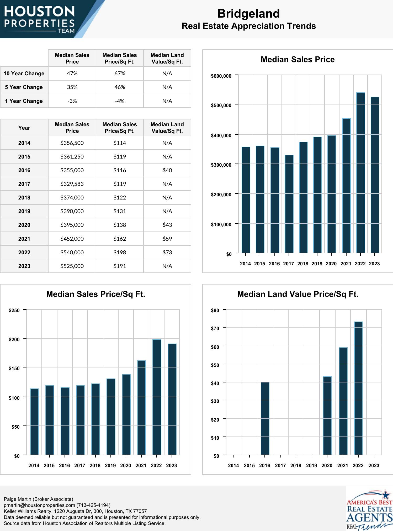 Bridgeland Real Estate Trends