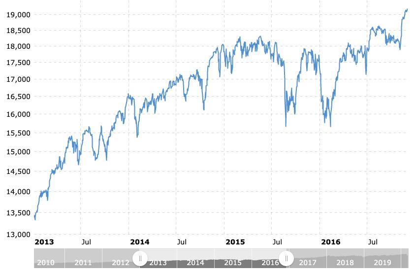 Dow Jones 2013 to 2016