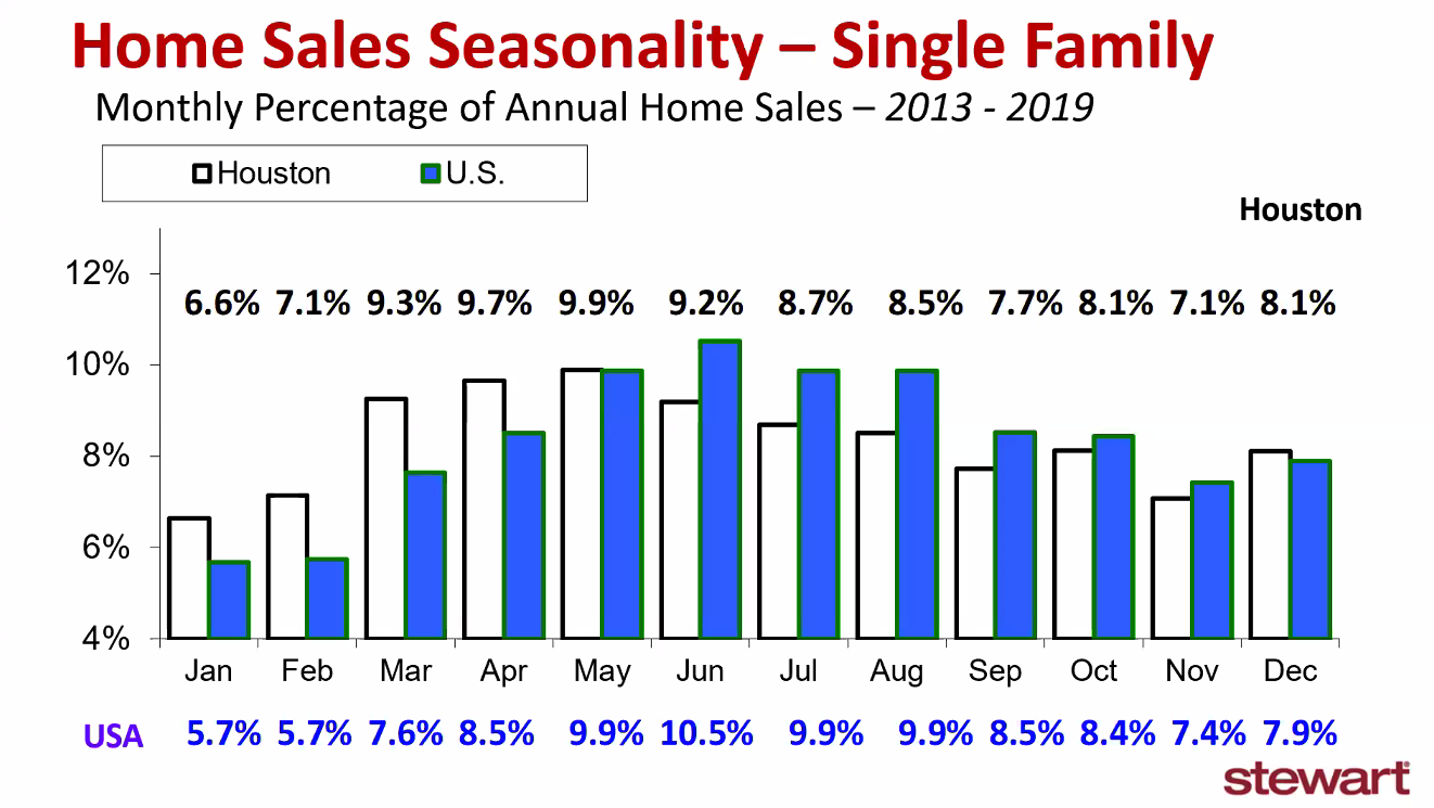 historical home sales trends