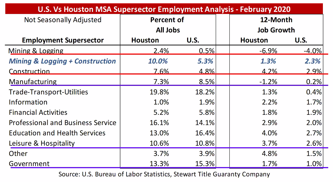 Houston jobs breakdown
