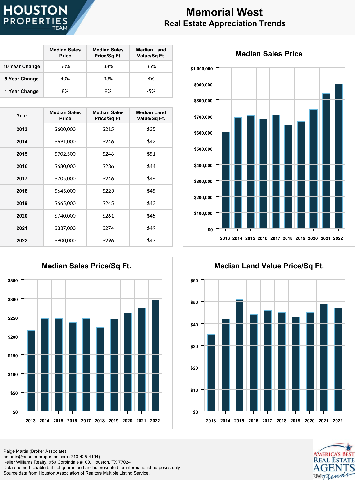 Memorial West Real Estate Trends