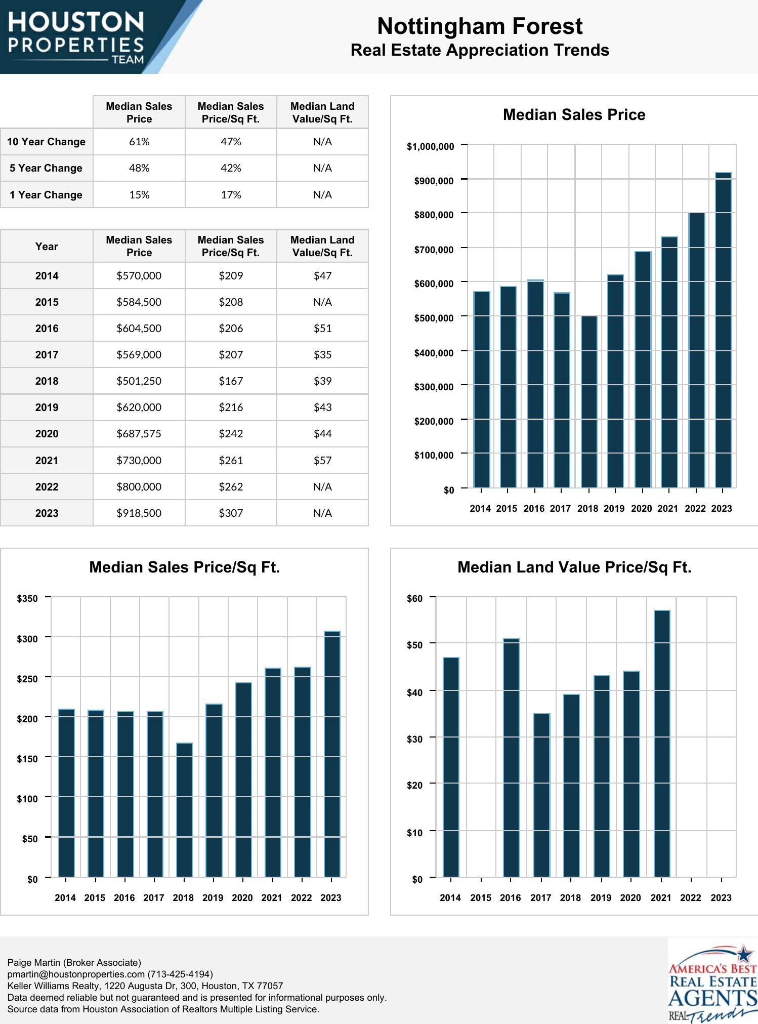 Nottingham Forest Real Estate Trends