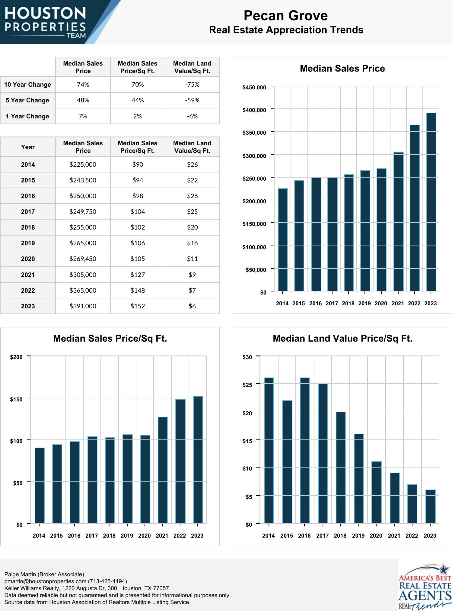 Pecan Grove Real Estate Trends