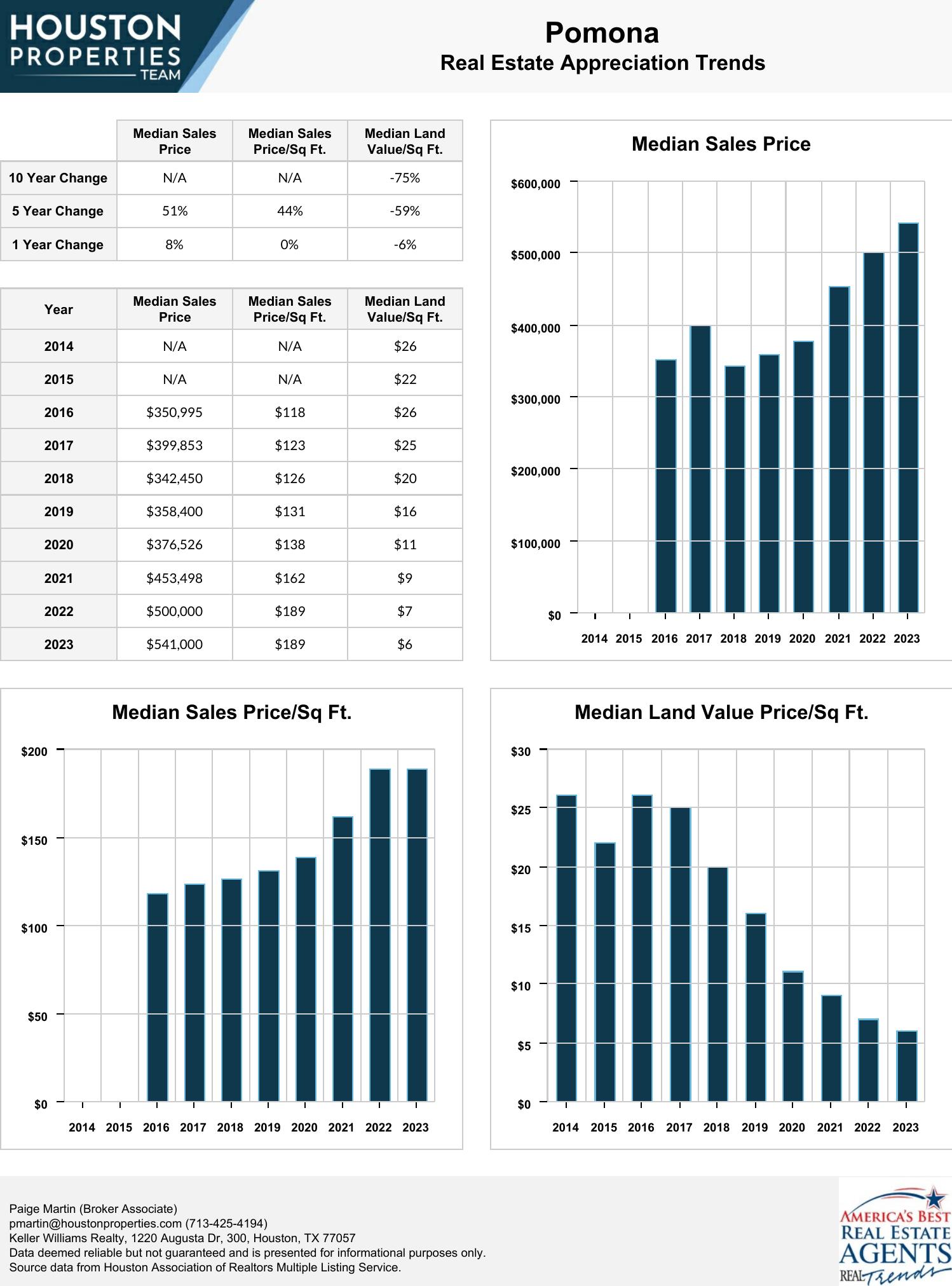 Pomona Real Estate Trends