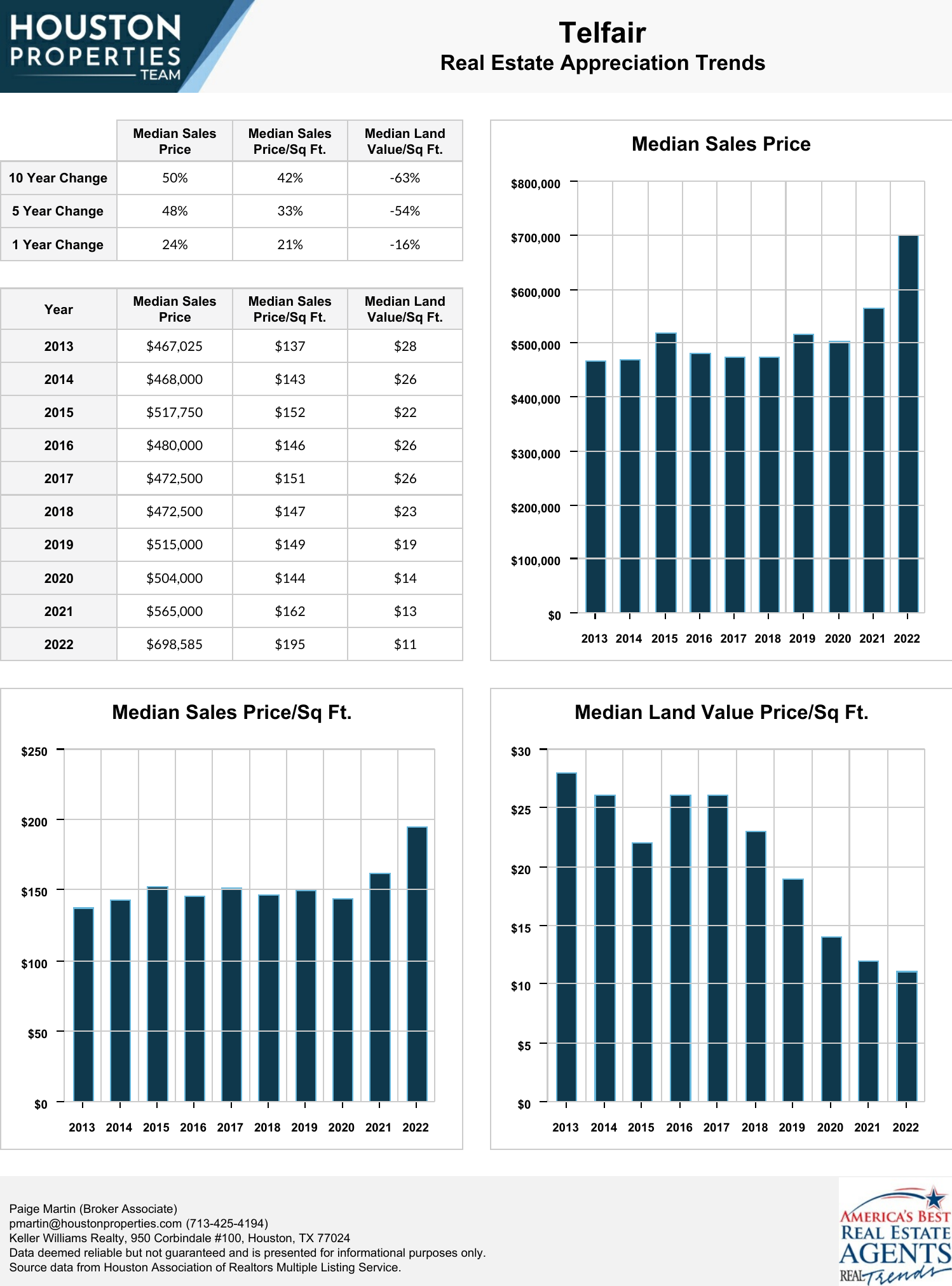 Telfair Real Estate Trends