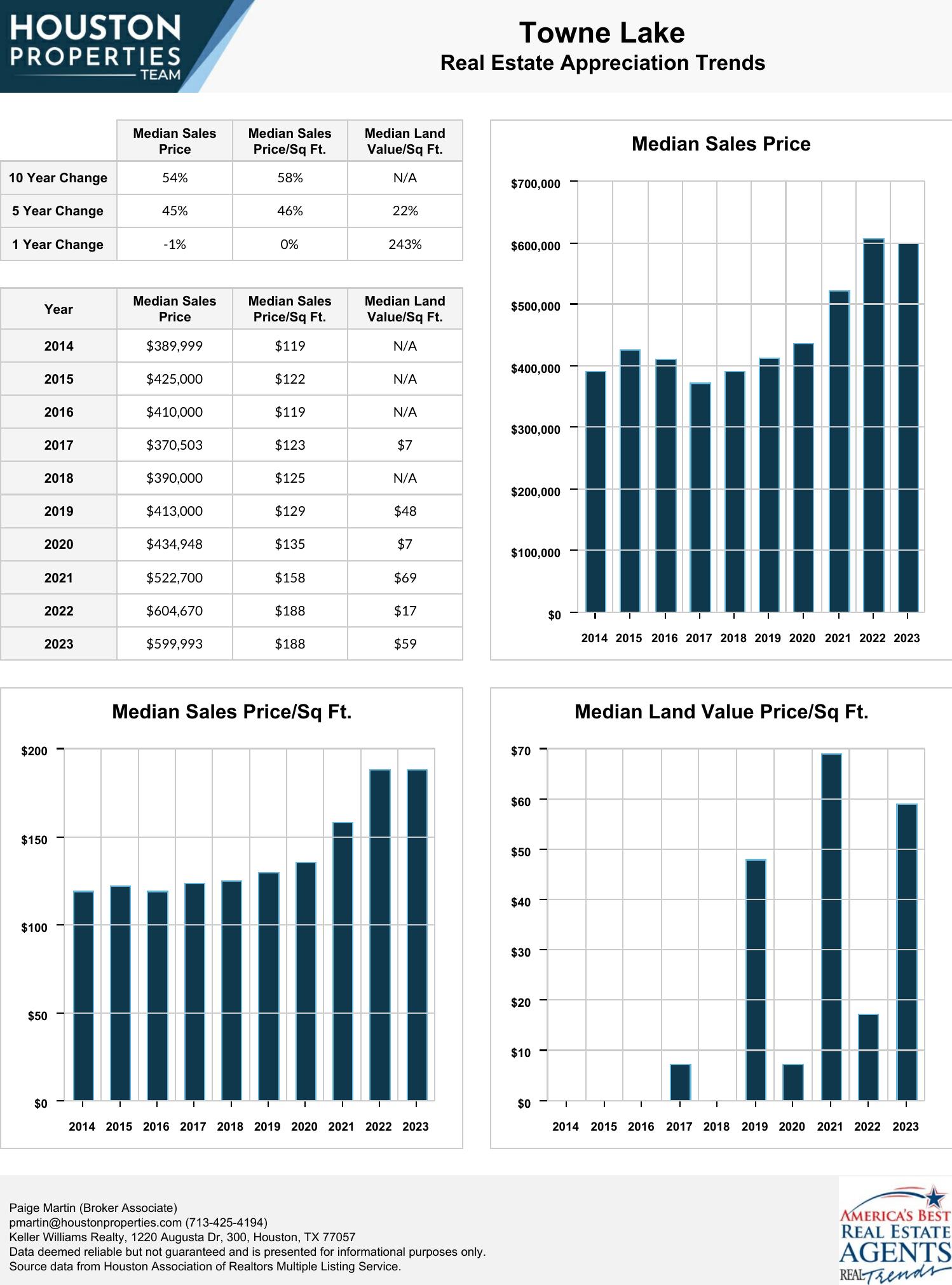 Towne Lake Real Estate Trends