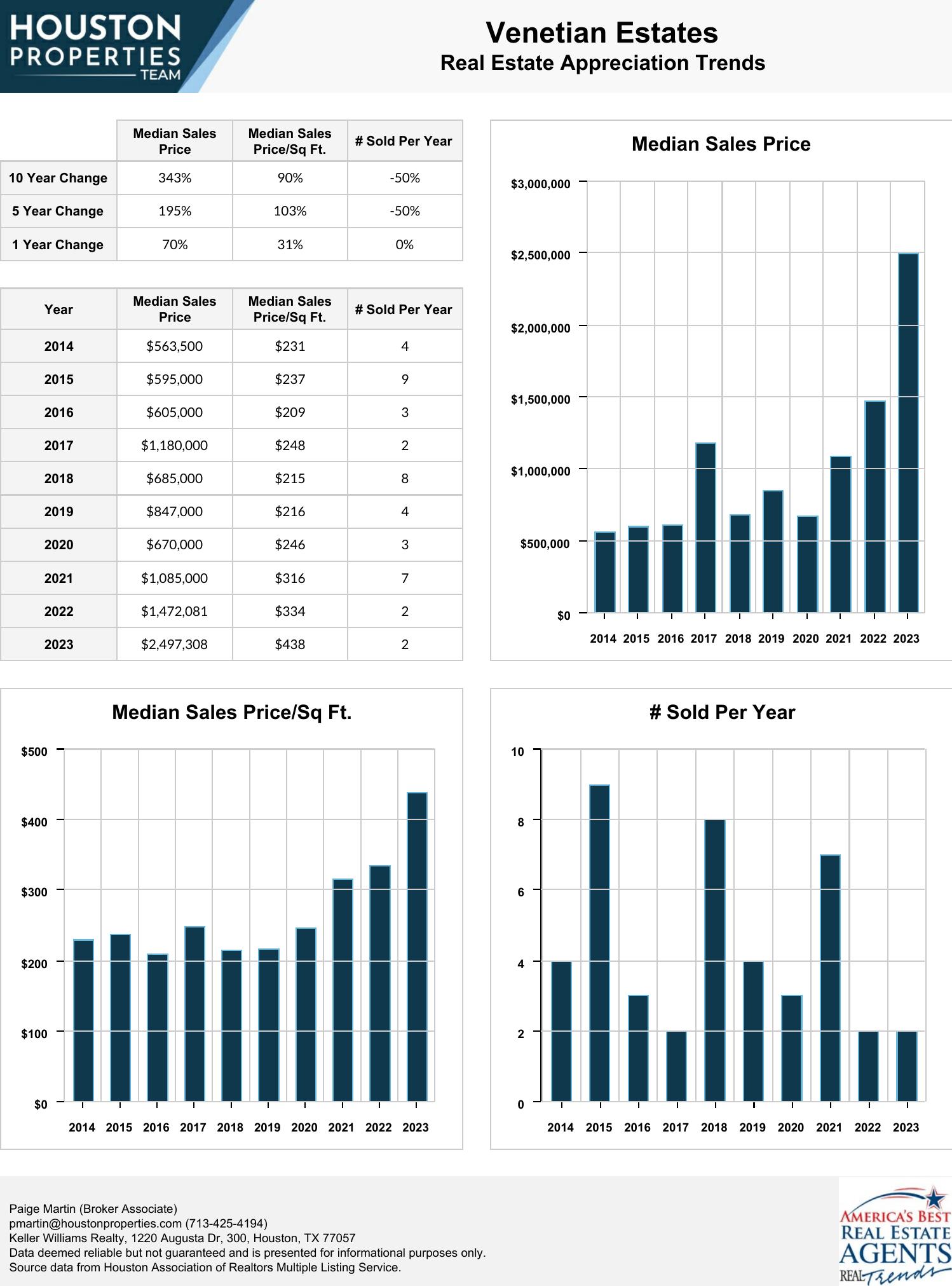 Venetian Estates Real Estate Trends