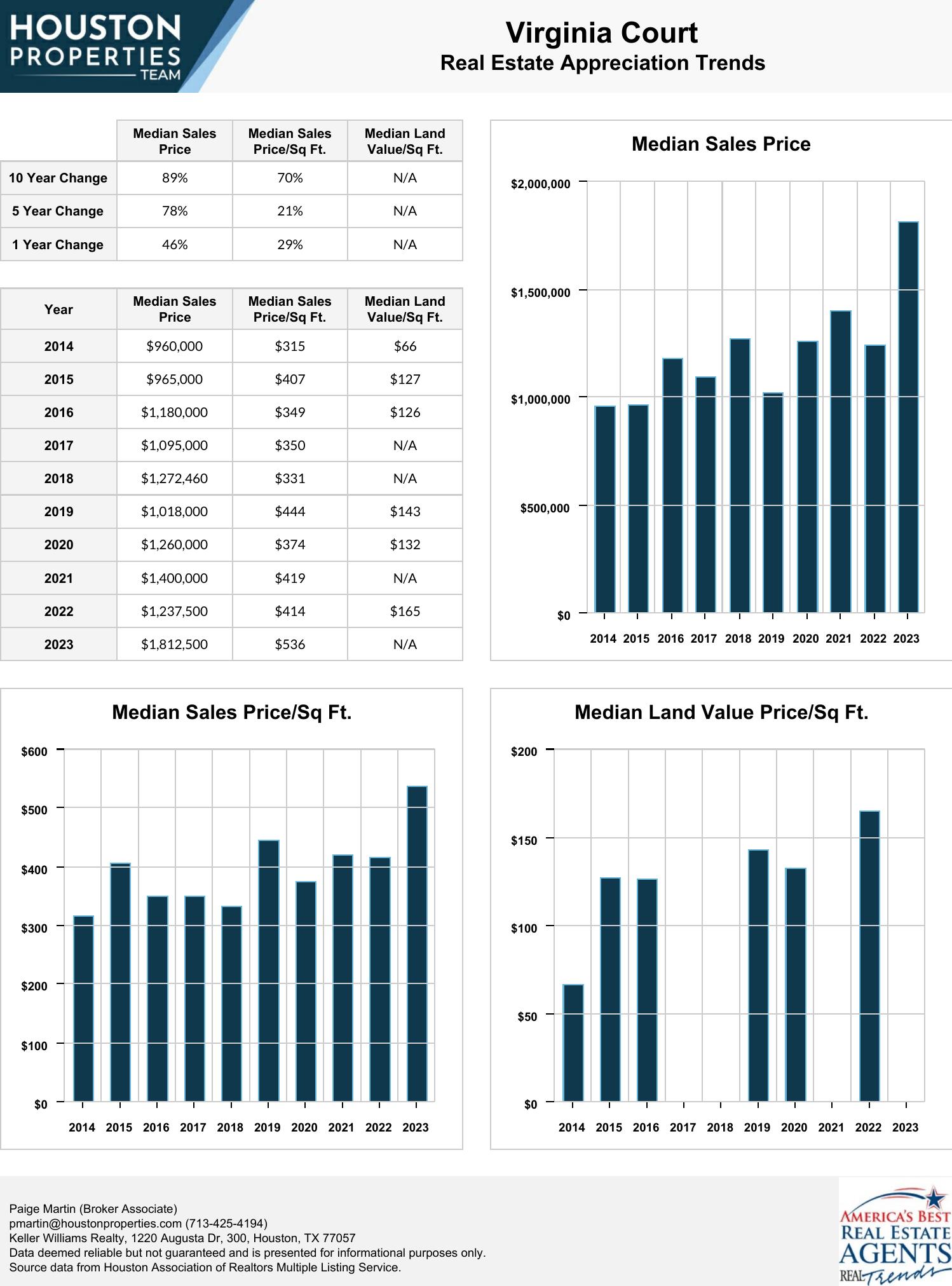 Virginia Court Real Estate Trends